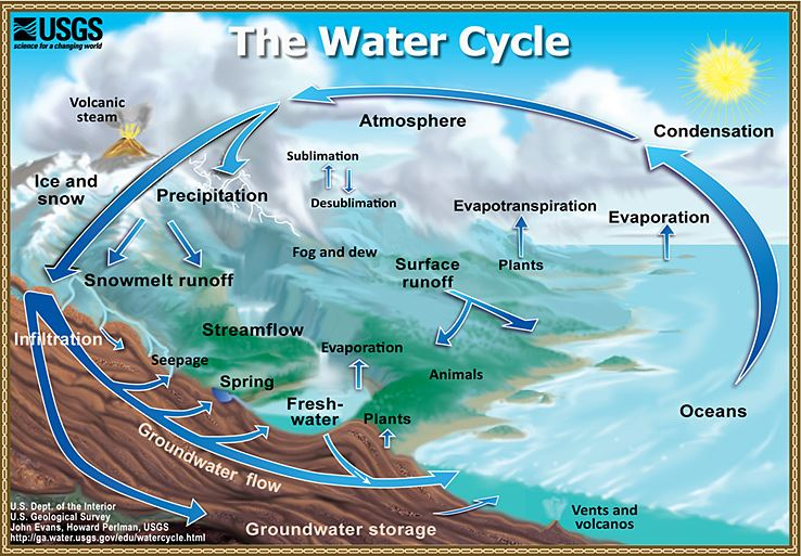 watercycle-page
